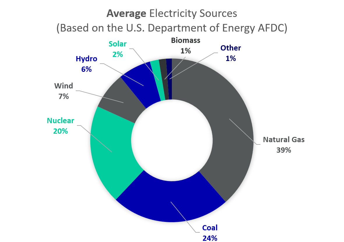 Average Electricity Sources Pie Graph